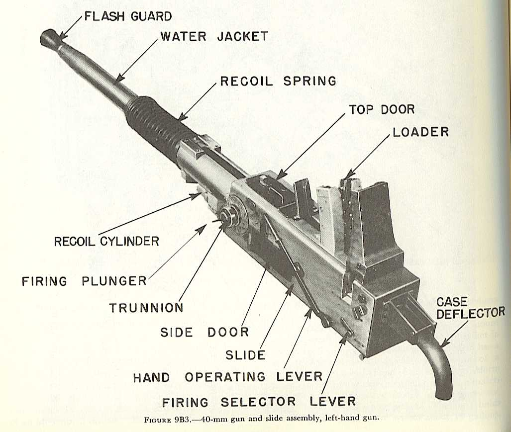 usa bofors 40 mm l 60 model 1936 navweaps. Black Bedroom Furniture Sets. Home Design Ideas