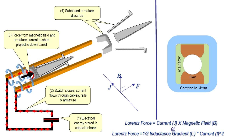 Usa electromagnetic rail gun proposal navweaps additional pictures nvjuhfo Choice Image