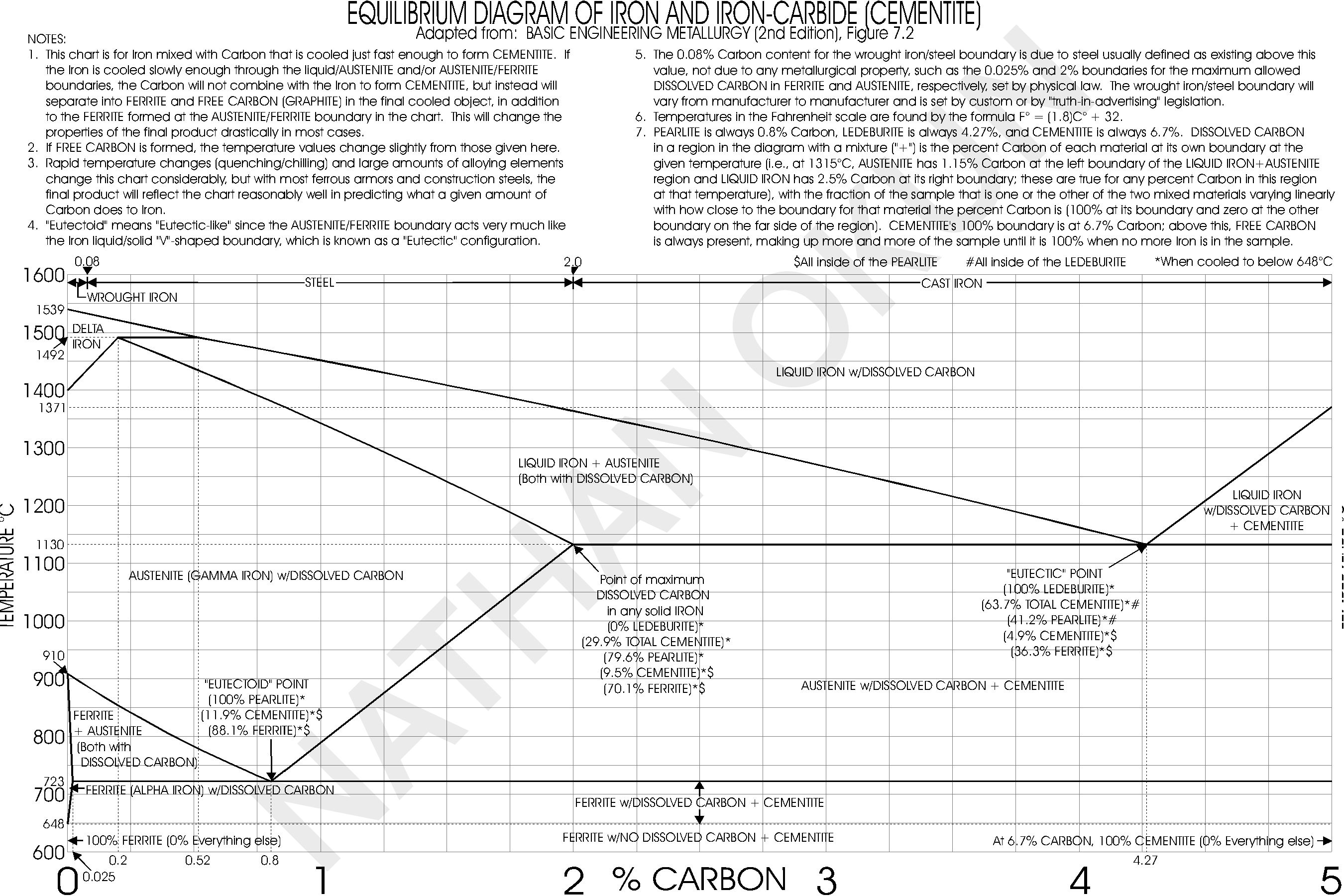 Okun resource table of metallurgical properties of naval armor equilibrium diagram of iron and iron carbide pooptronica Gallery